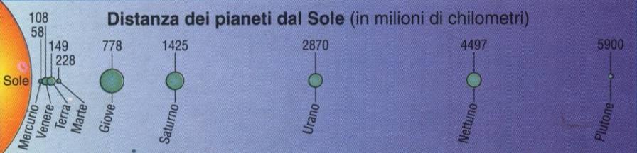 Distanza dei pianeti