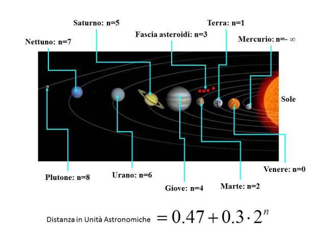 Posizione dei pianeti