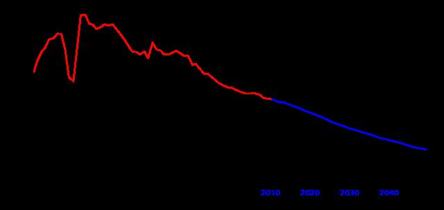 Diminuzione tasso di crescita