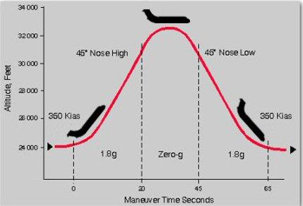 zero_gravity_flight_trajectory_c9-565
