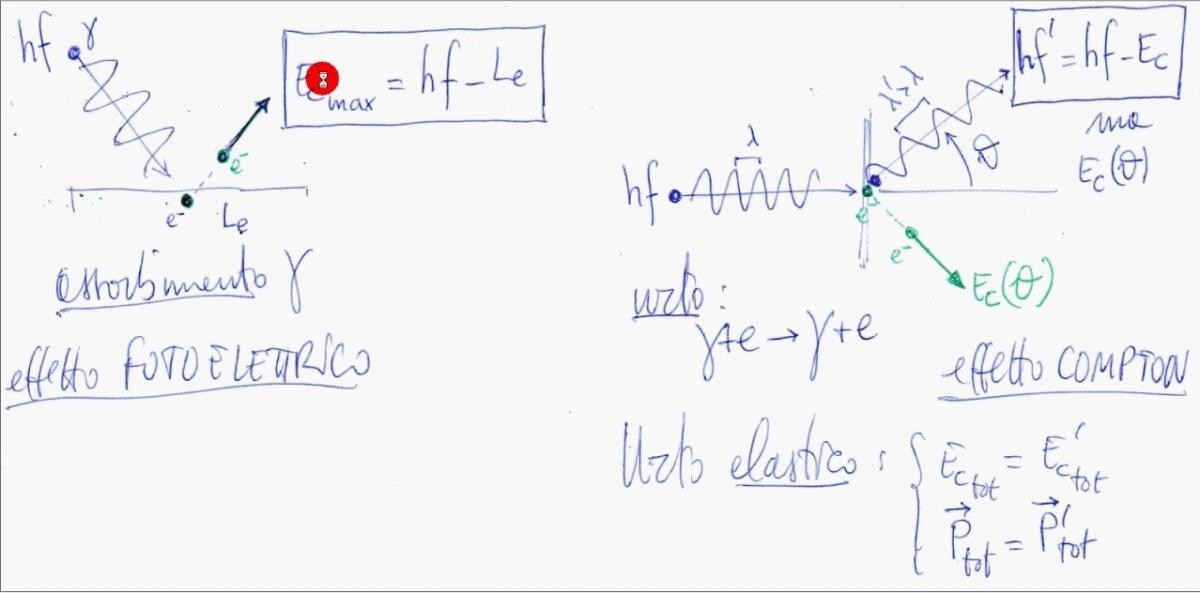L'effetto fotoelettrico for dummies